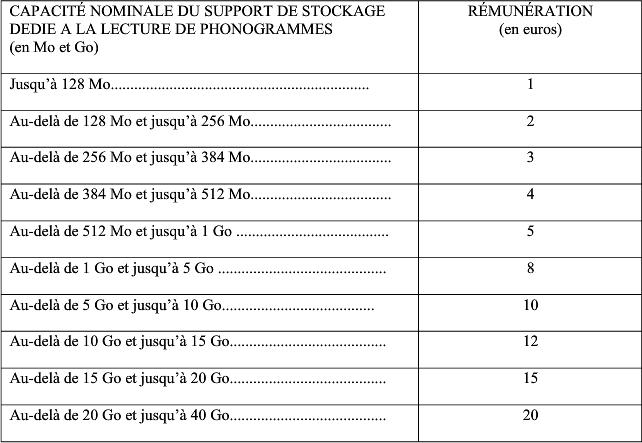 Taxe Copie Privée - Tableau rémunération 1