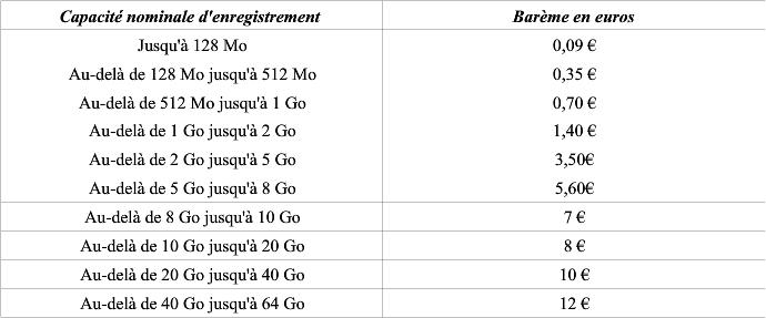 Taxe Copie Privée - Tableau rémunération 2
