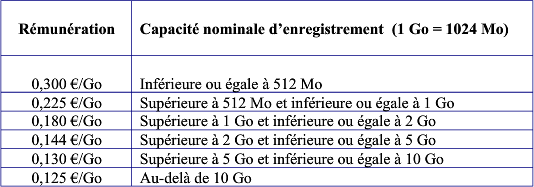 Taxe Copie Privée - Tableau rémunération 3
