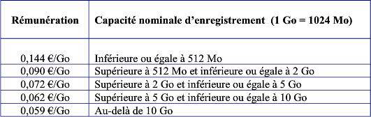 Taxe Copie Privée - Tableau rémunération 4