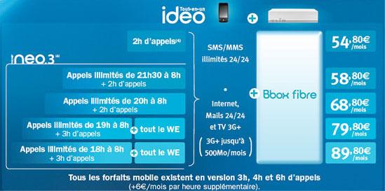 Bouygues Telecom, tarifs offre Ideo