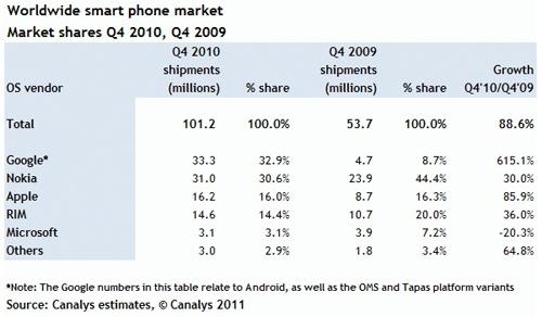 Android devient n°1 des ventes de smartphone d'après Canalys