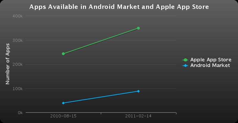 Comparaison nombre d'applications Android Market/AppStore