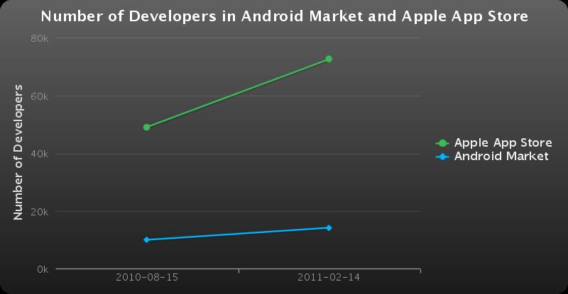 Comparaison nombre de développeurs Android Market/AppStore