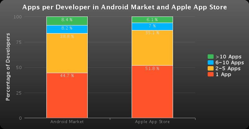 Comparaison nombre d'applications par développeurs Android Market/AppStore