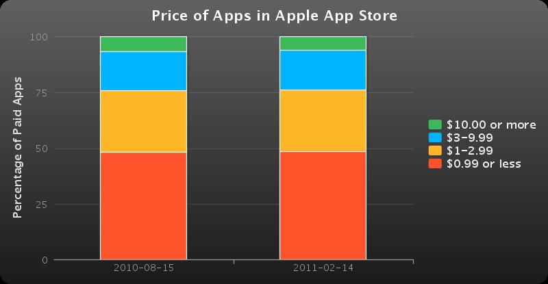 Prix des applications sur l'AppStore