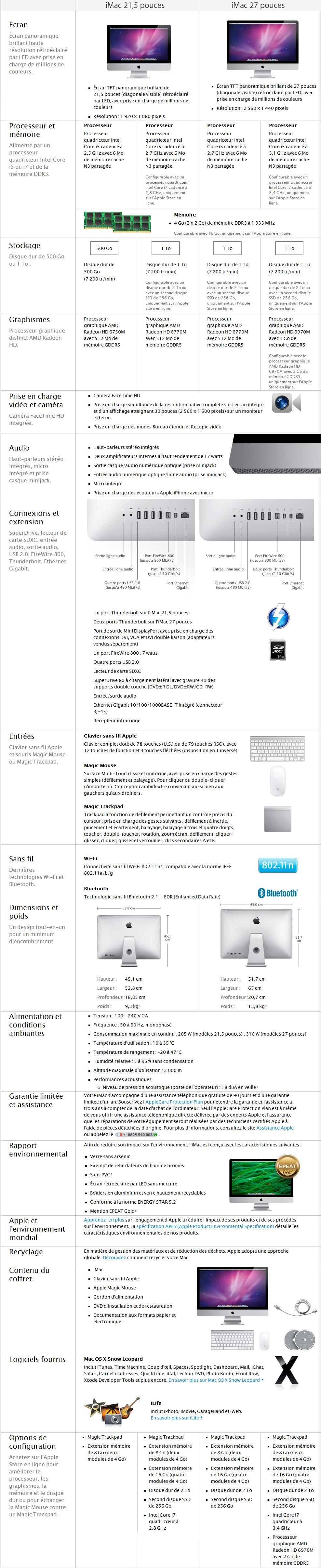Caractéristiques techniques des nouveaux iMac