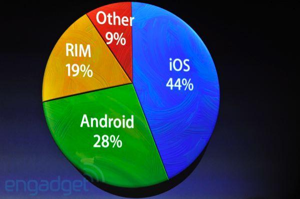 L'iOS est n°1 mondial avec 44% des parts de marché