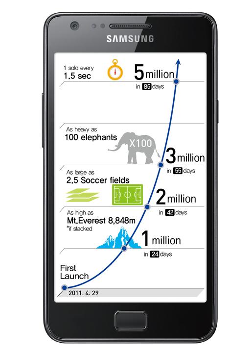 5 millions de Galaxy S II vendus en 3 mois