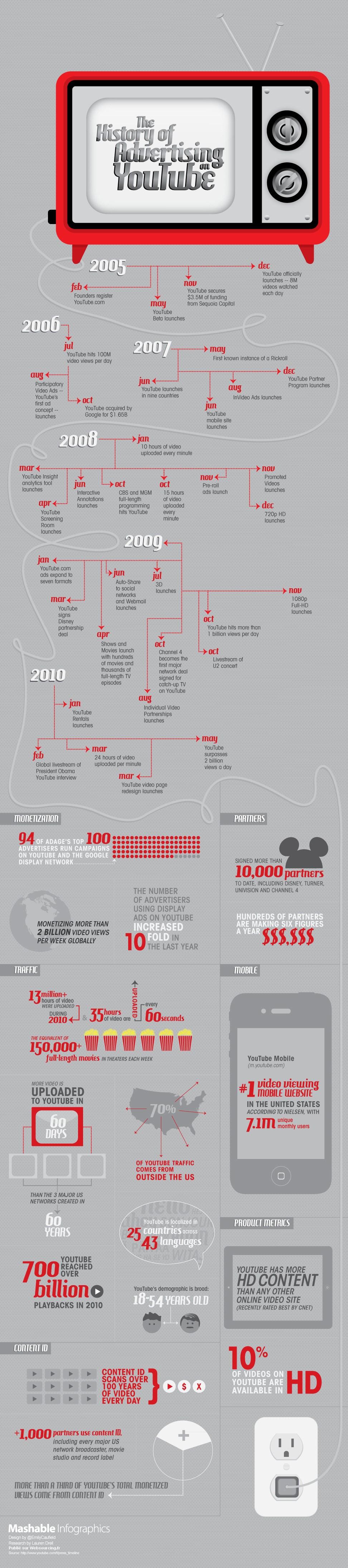 L'histoire de la publicité sur YouTube