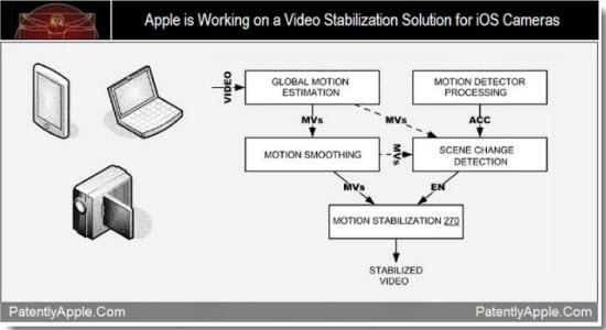 Apple travaille sur une solution de stabilisation vidéo pour les appareils iOS