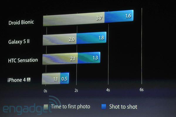 iPhone 4S - Capteur de 8 mégapixels