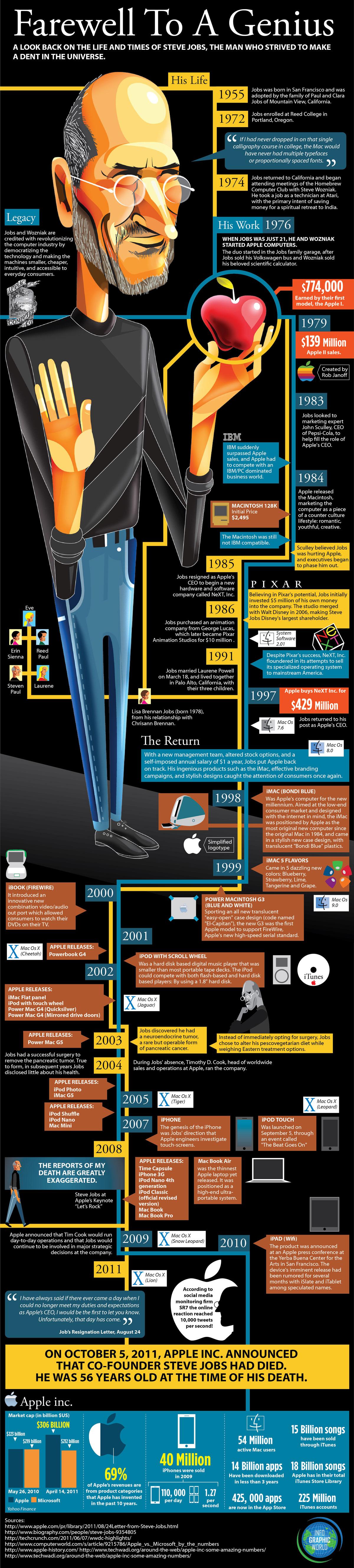 """La """"timeline"""" de Steve Jobs en 1 image"""