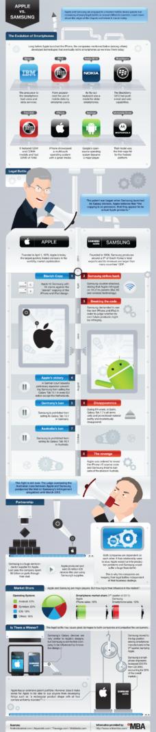 Guerre des brevets Apple vs Samsung en 1 image