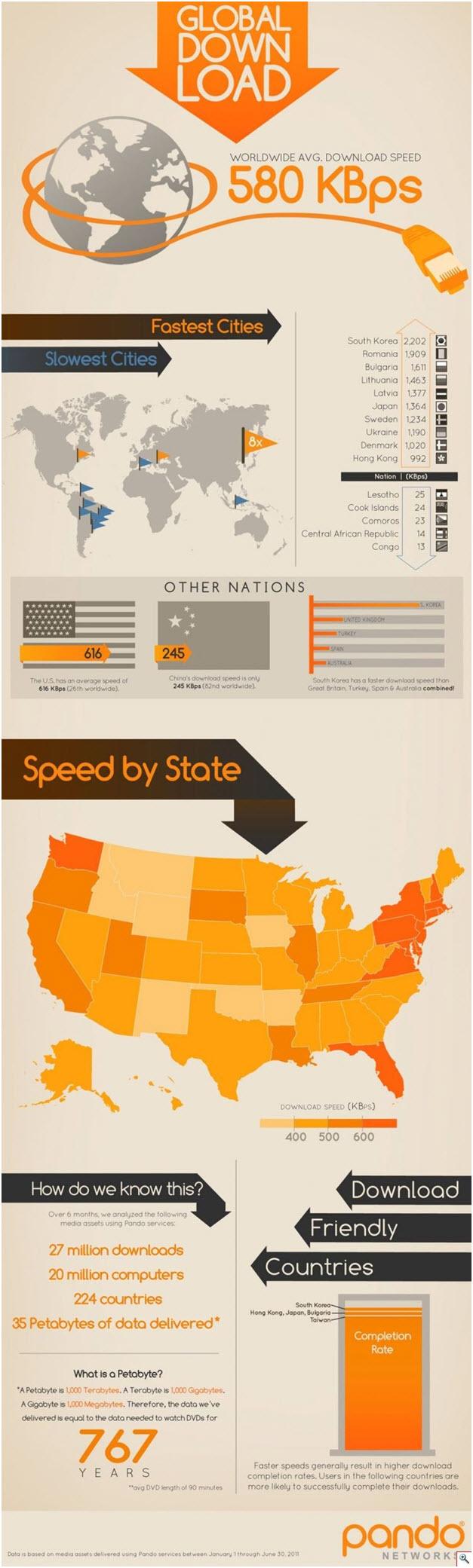 Où se trouve le service Internet le plus rapide au monde?