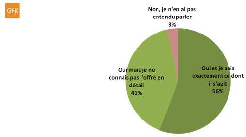 Free Mobile : 97% des français ont entendu parler de Free Mobile
