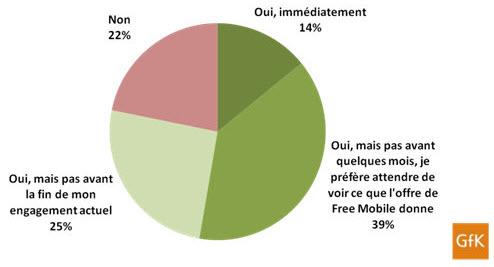Free Mobile : 78% des français sont intéressées