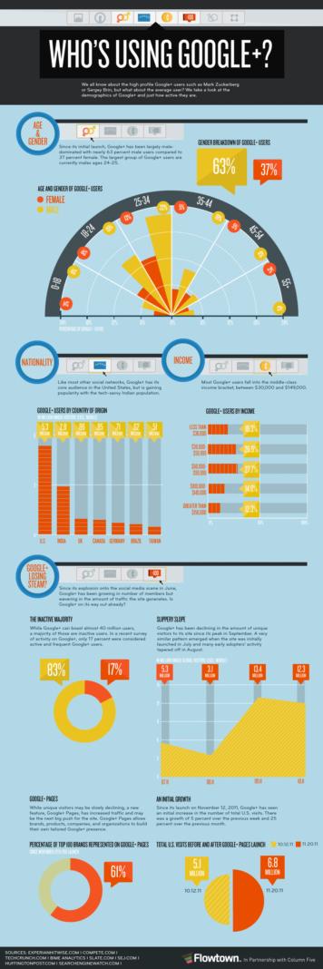 Qui utilise Google+? [Infographie]