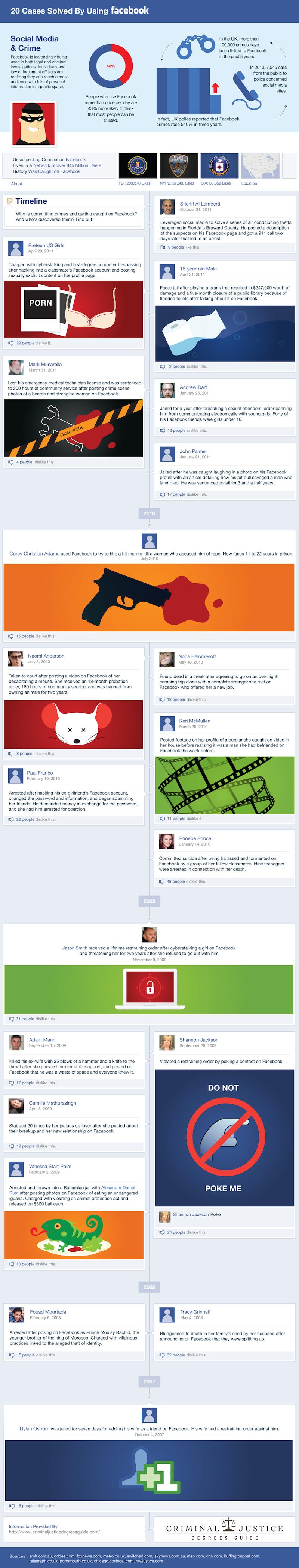 Quand Facebook sert aussi à résoudre des crimes [Infographie]