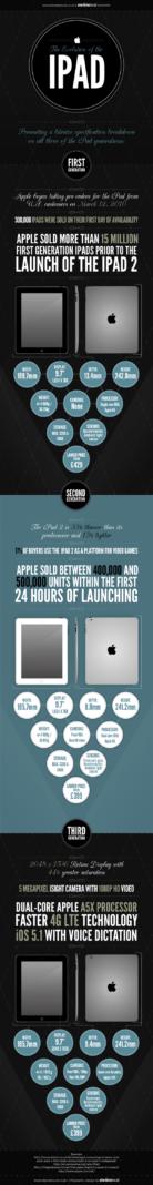 L'évolution de l'iPad en image [infographie]