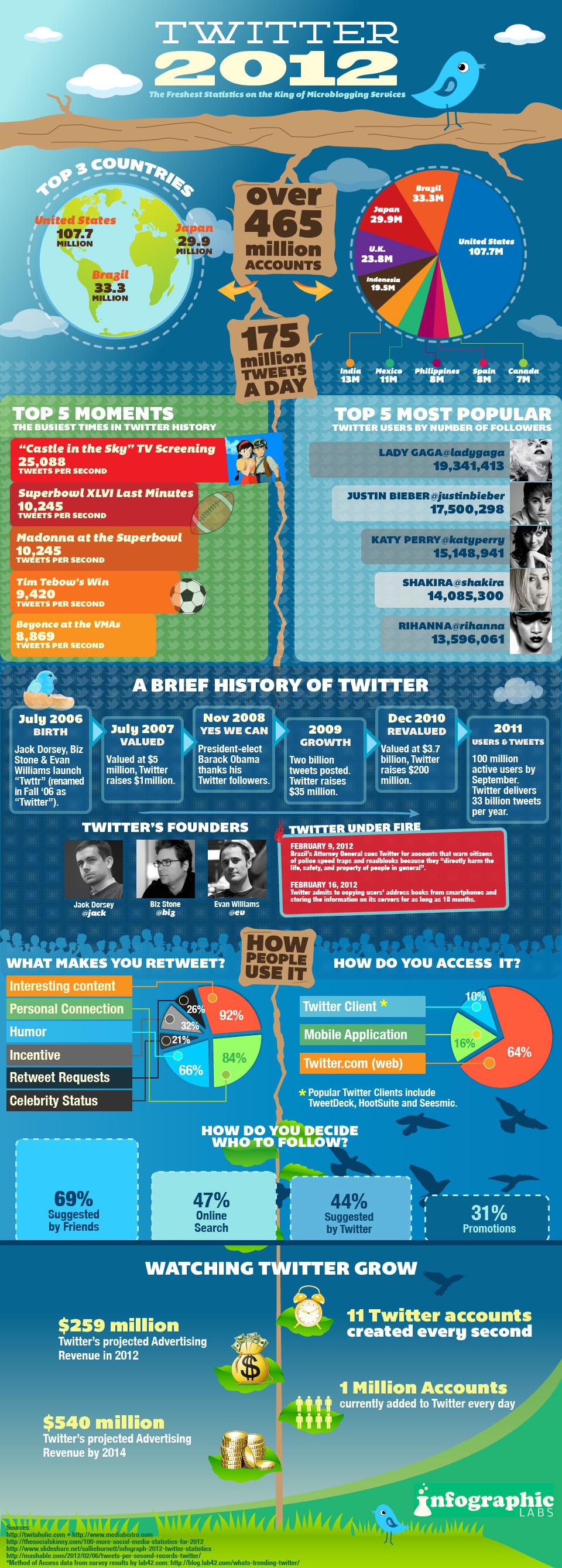 Les dernières statistiques de Twitter en image [infographie]