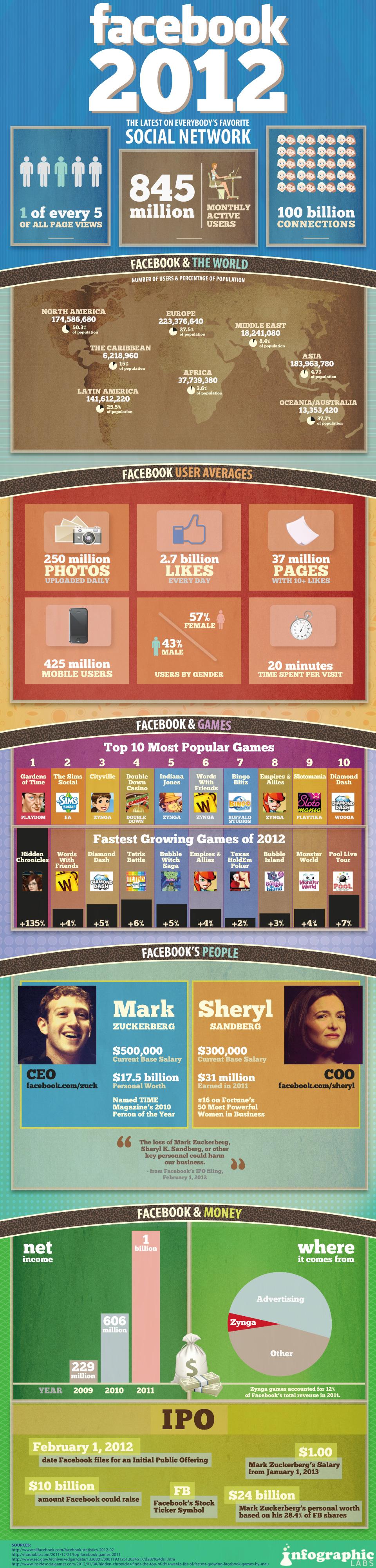 Les dernière statistiques de Facebook en image [infographie]