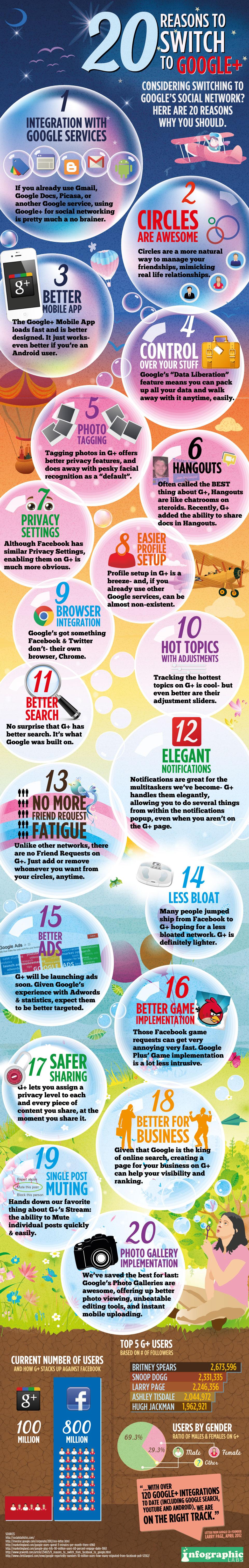 20 raisons de passer sur Google+ [infographie]
