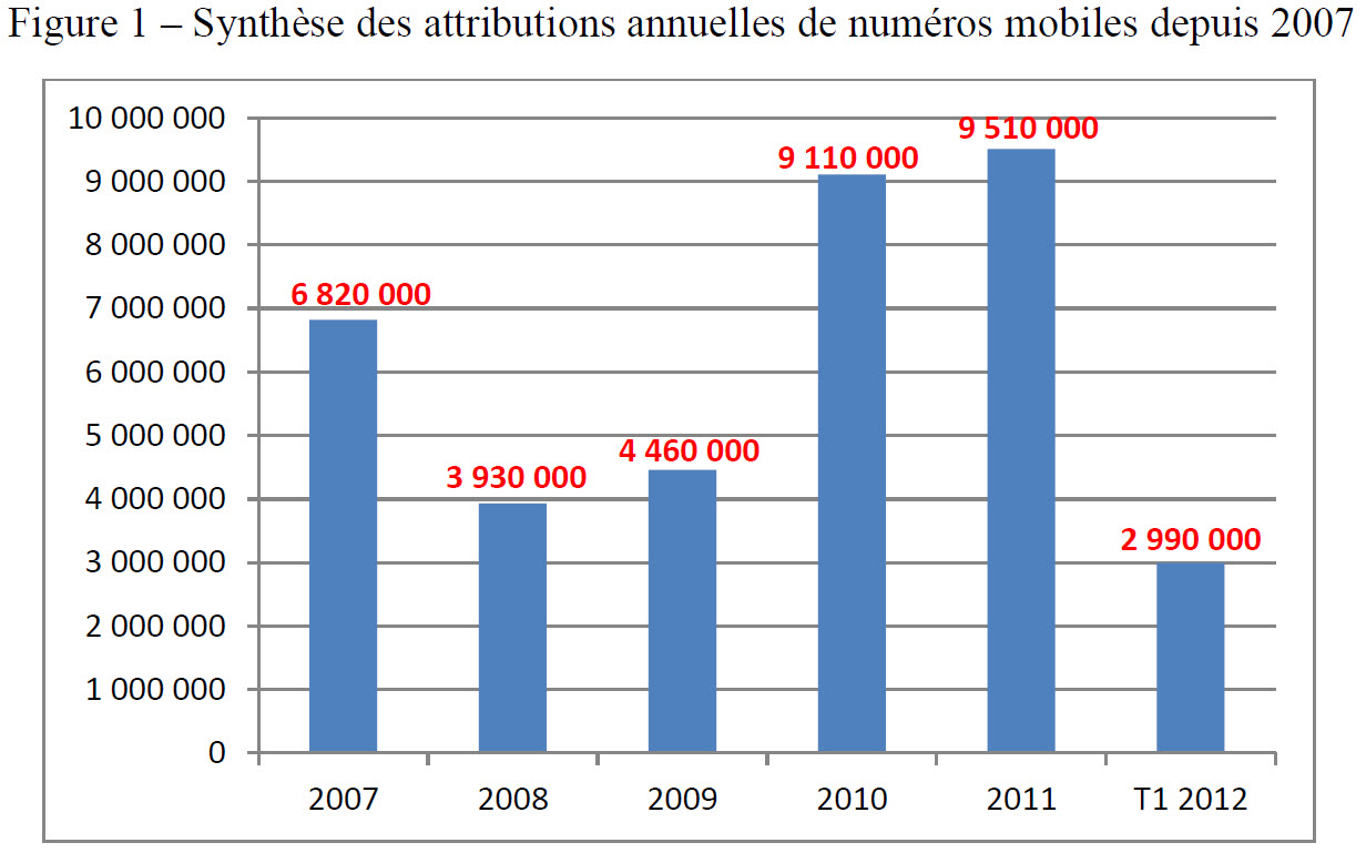 Mobile : les numéros à 14 chiffres en 2014!
