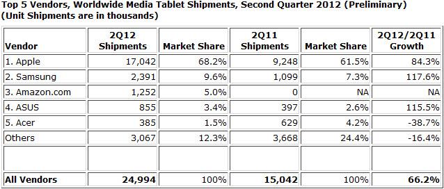 7 tablettes sur 10 vendues dans le monde sont des iPad
