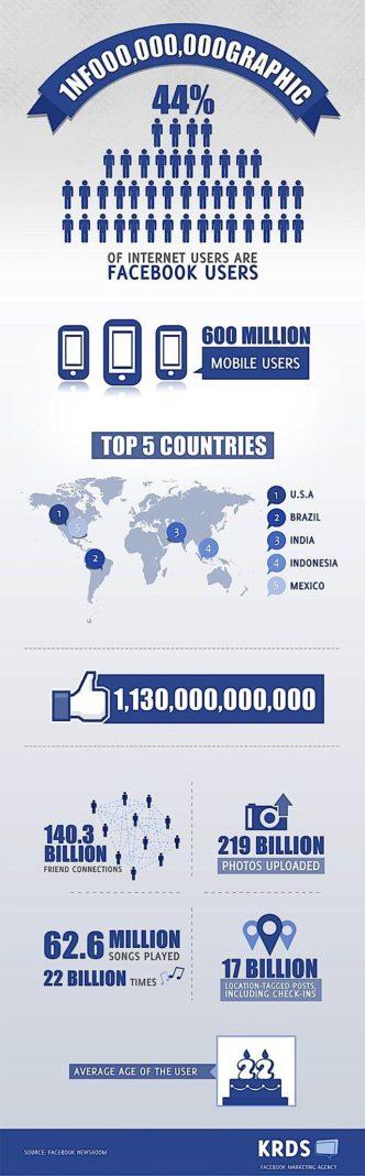 #Facebook : des statistiques toujours plus impressionnantes [infographie]