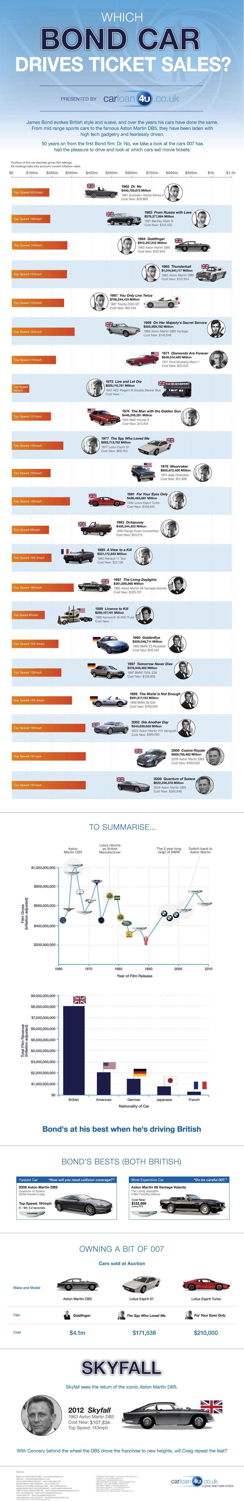 Toutes les voitures de l'agent 007, alias James Bond! [infographie]