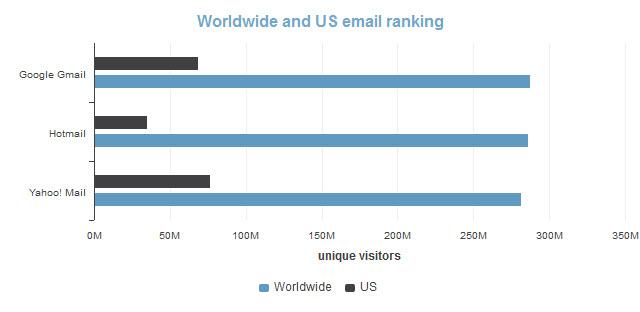 Gmail, le webmail le plus utilisé dans le monde!