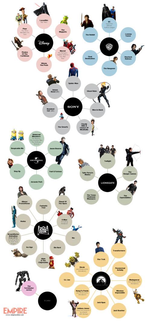 A quelles sociétés de production appartiennent aujourd'hui les grandes franchises du cinéma? [infographie]