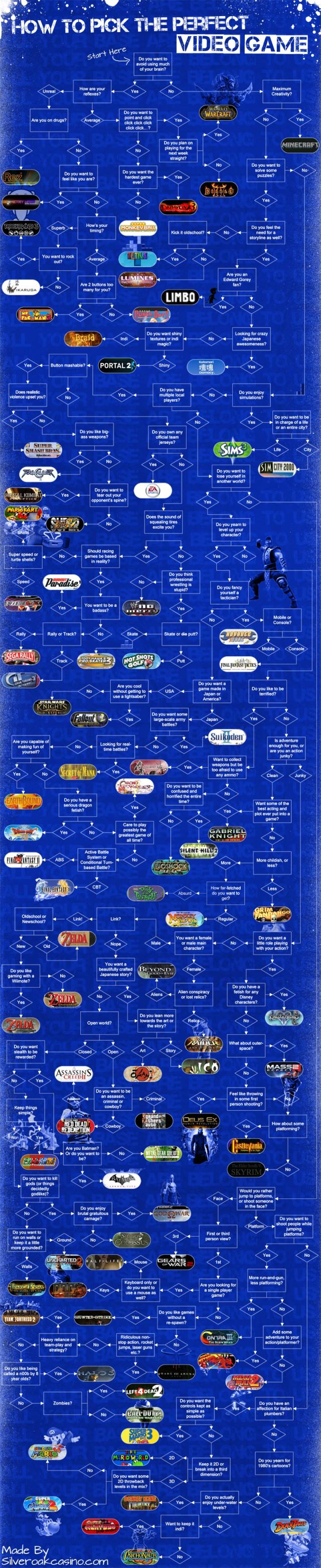 Comment choisir le jeu vidéo parfait? [infographie]