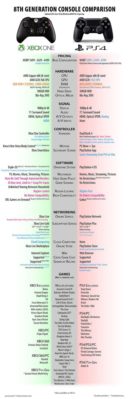Un comparatif entre la Xbox One et la PS4 [infographie]