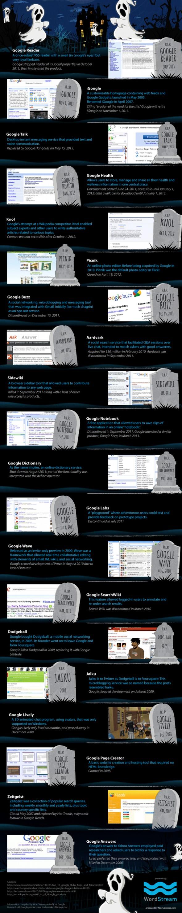 Le cimetière des services abandonnés par Google [Infographie]