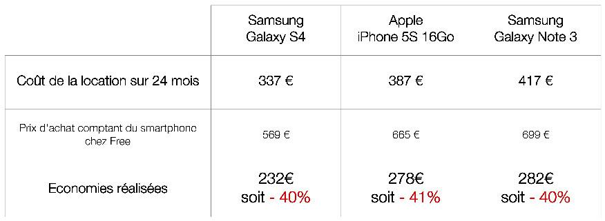 Free Mobile lance la location de mobiles haut de gamme à partir de 12€/mois