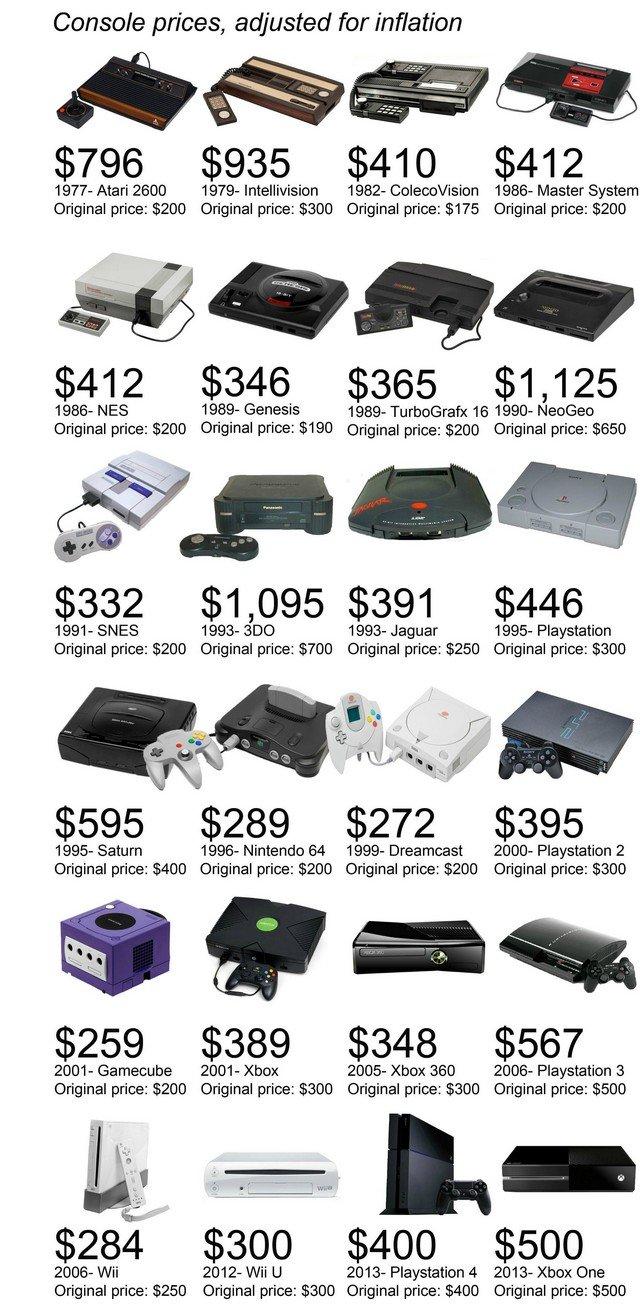 Le prix des consoles de jeux de salon depuis 1977 [infographie]