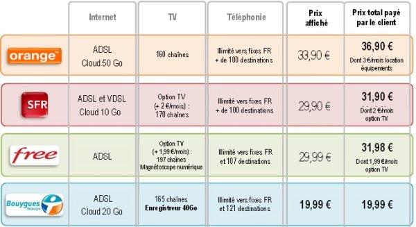 Bouygues Télécom lance une offre tripe play ADSL à 19,99€ par mois!