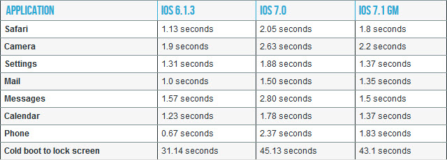 L'iPhone 4 définitivement plus fluide sous iOS 7.1