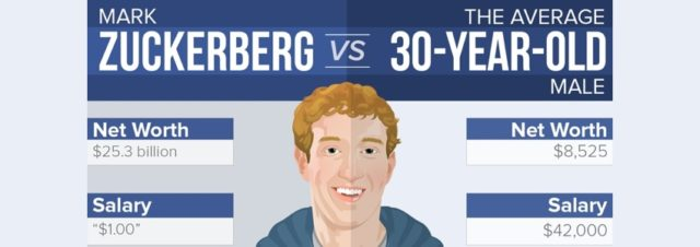 Comparaison entre Mark Zuckerberg (Facebook) et un trentenaire ordinaire [infographie]