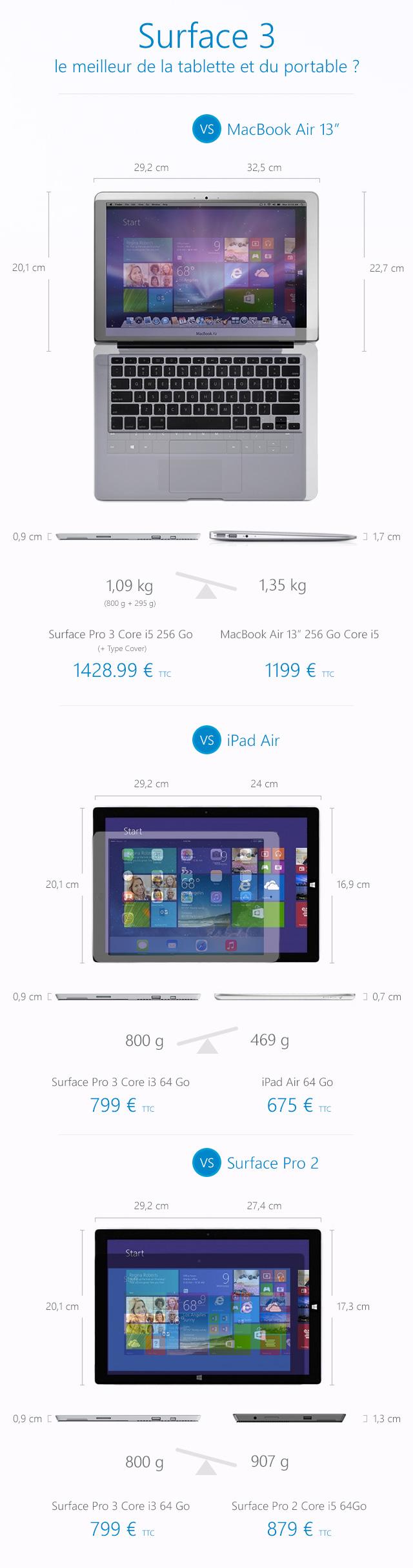 La Surface 3 face à la concurrence [infographie]