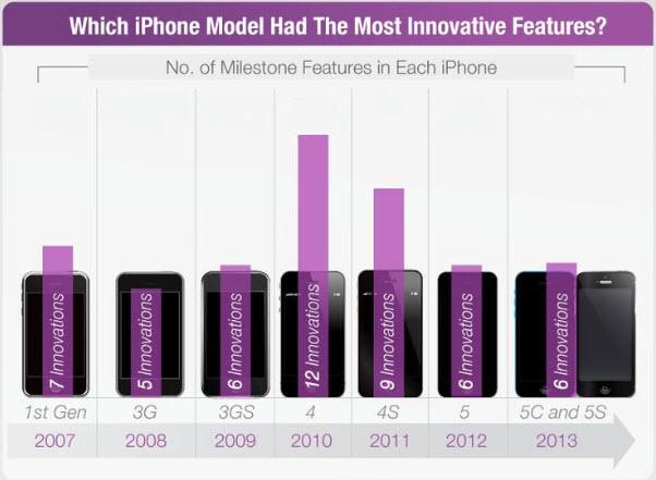 Combien d'innovations ont apporté chaque modèle d'iPhone de l'iPhone 1 à l'iPhone 6? [infographie]