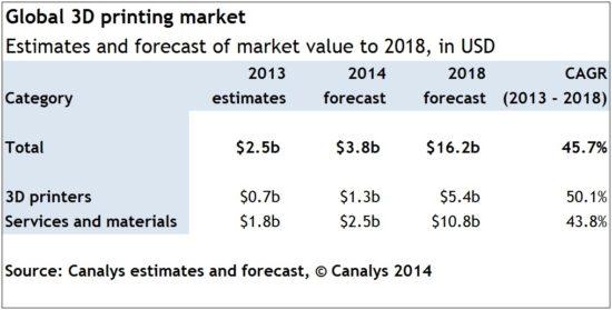 Évaluation et prédiction du marché 3D dans le monde.