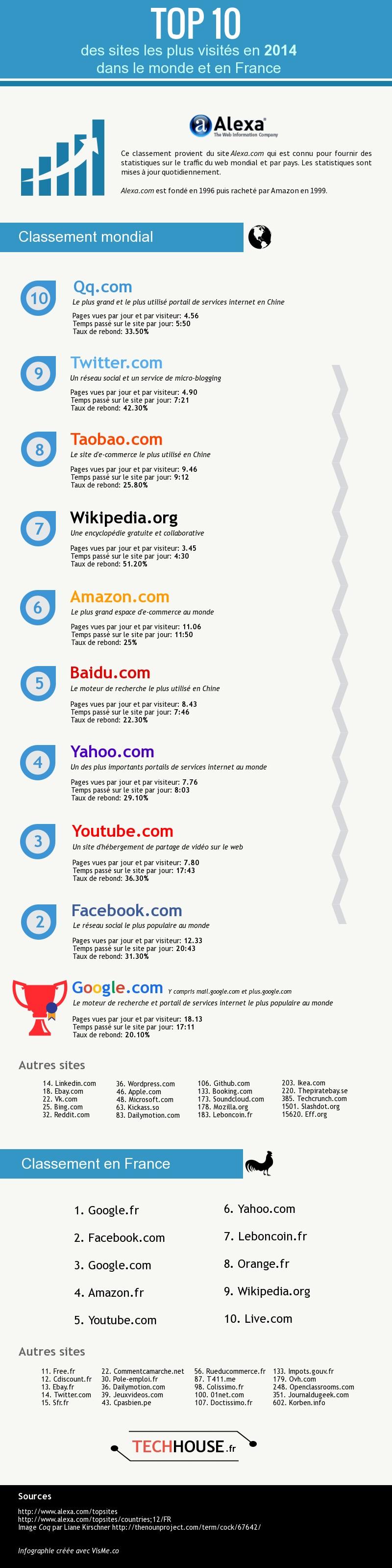 Top 10 2014 des sites les plus visités dans le monde et en France [infographie]