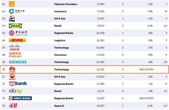 Huawei apparaît dans le Top 100 des meilleures marques mondiales