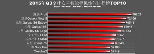 Samsung domine le classement AnTuTu des 10 smartphones les plus puissants