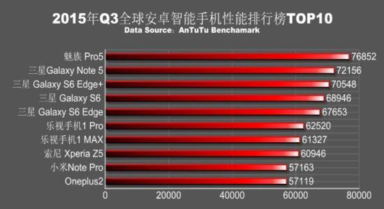 Le Xiami Mi5 passerait la barre des 100 000 points sur AnTuTu