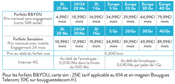 Très discrètement, Bouygues Télécom modifie ses forfaits B&You