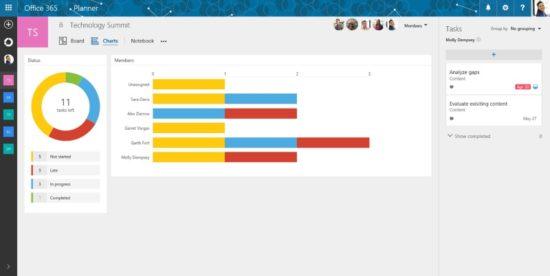 Microsoft intègre Planner au sein de sa suite Office 365, un outil de gestion de projets